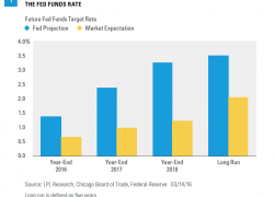FOMC FAQs: All About the Dots